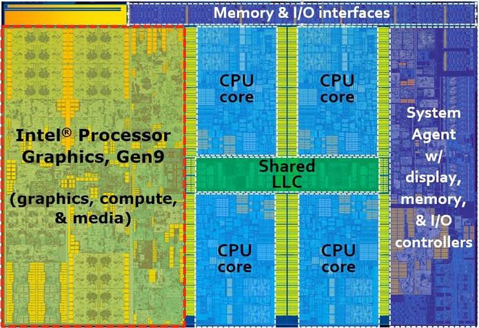 Na imagem, você vê como é dividido um processador Skylake quad-core. A grande área em verde, à esquerda, é a GPU. Em azul, os quatro núcleos de processamento (Foto: Divulgação/Intel)