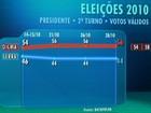 Dilma tem 56% dos votos válidos, e Serra, 44%, aponta o Datafolha