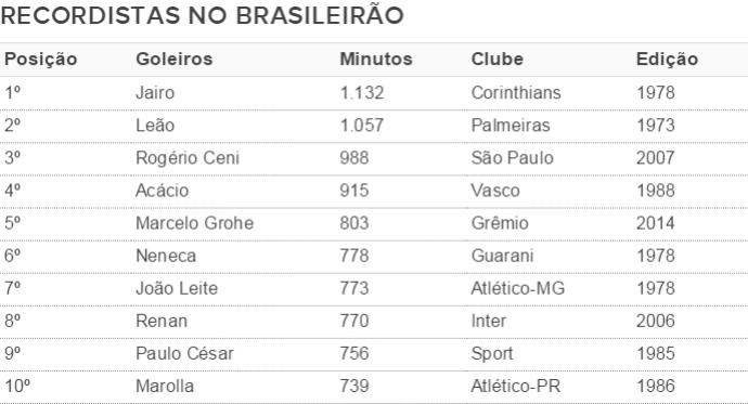 grêmio goleiros tabela brasileirão marcelo grohe (Foto: Reprodução)