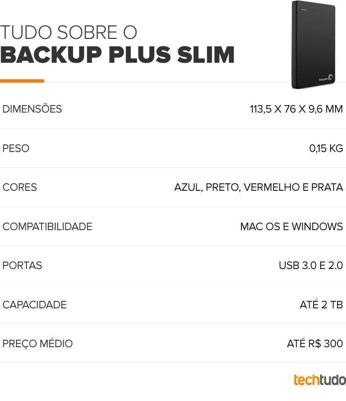 Tabela do Seagate Backup Plus Slim (Foto: Arte/TechTudo)