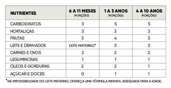 Tabela: confira as quantidades de nutrientes recomendadas por idade (Foto: CRESCER)