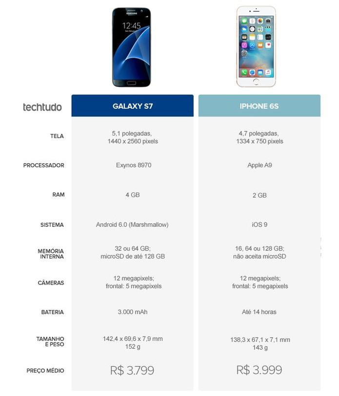 Tabela comparativa entre Galaxy S7 e iPhone 6S (Foto: Arte/TechTudo)