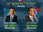 Twitter mede a popularidade dos candidatos à presidência dos EUA