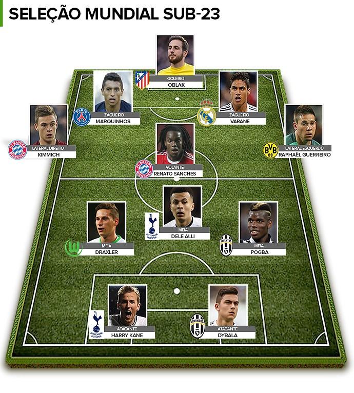 BLOG: Marquinhos é o único brasileiro na seleção mundial sub-23; veja o time