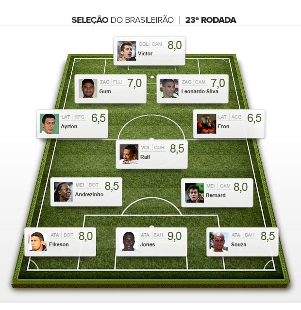Seleção da 23ª rodada brasileiro 2012 (Foto: Editoria de Arte / Globoesporte.com)