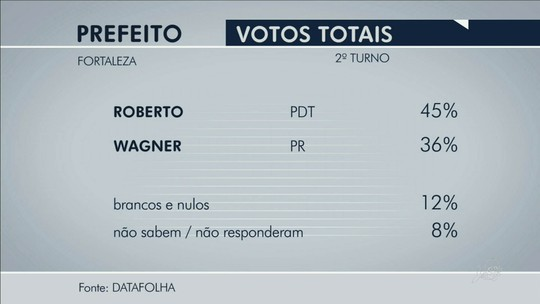 Datafolha: Roberto, 45%, Wagner, 36%, brancos/nulos, 12%, não sabem, 8%