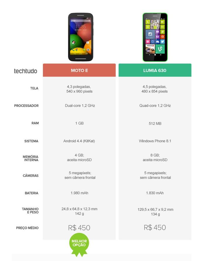 Tabela de especificações dos smartphones Moto E e Lumia 630 (Foto: Arte/TechTudo)