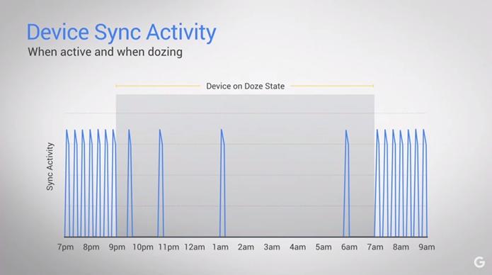 Doze promete diminuir o consumo de bateria em modo stand by (Foto: Reprodução/YouTube)