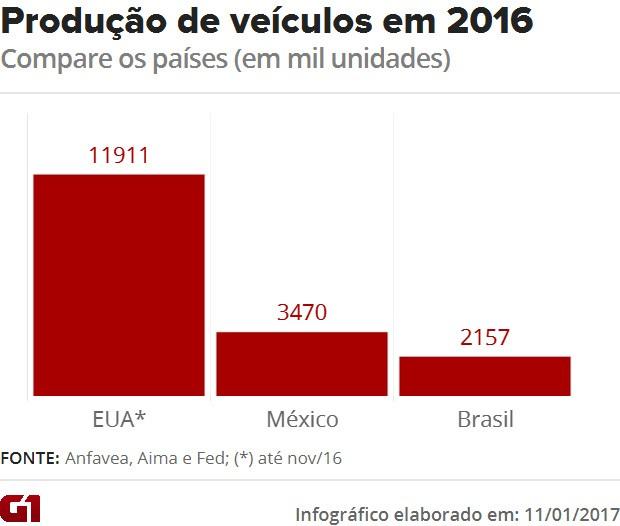 Compare a produção de veículos nos EUA, no México e no Brasil (Foto: G1)
