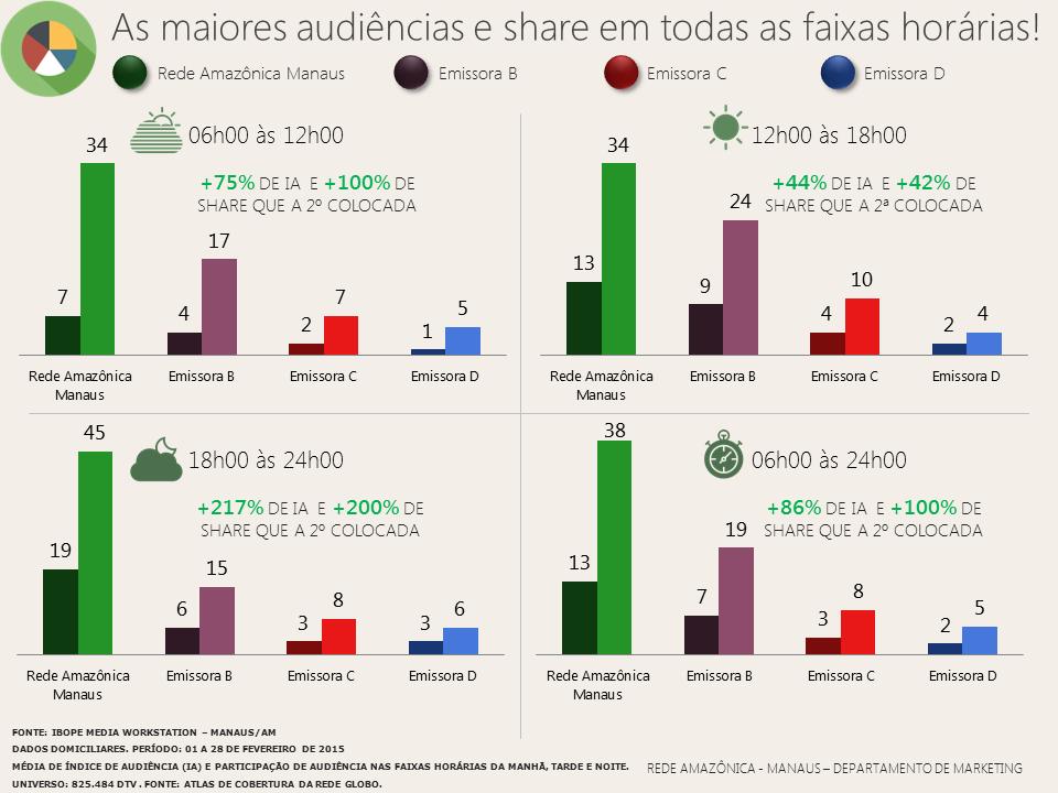 Rede Amazônica: audiências por faixas horárias em fevereiro/ 2015 (Foto: Rede Amazônica)