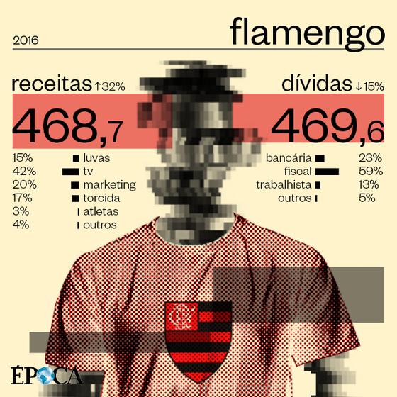 As finanças do Flamengo em 2016 (Foto: ÉPOCA)