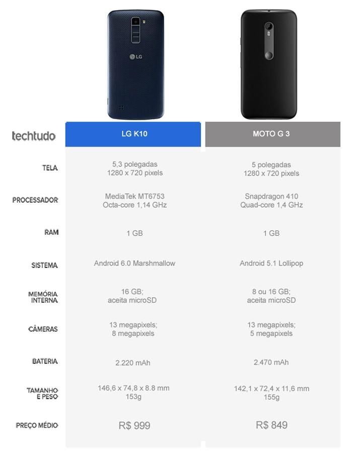 Tabela comparativa entre o LG K10 e o Moto G 3 (Foto: Arte/TechTudo)