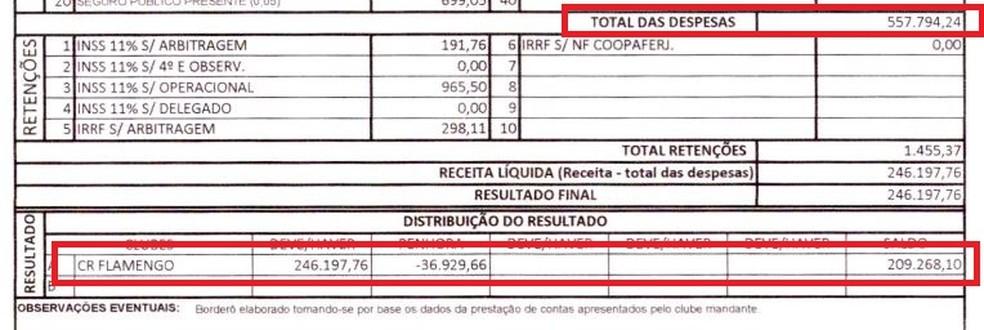 Contra a Ponte, gastos bem inferiores e lucro de pouco mais de R$ 200 mil (Foto: Reprodução)