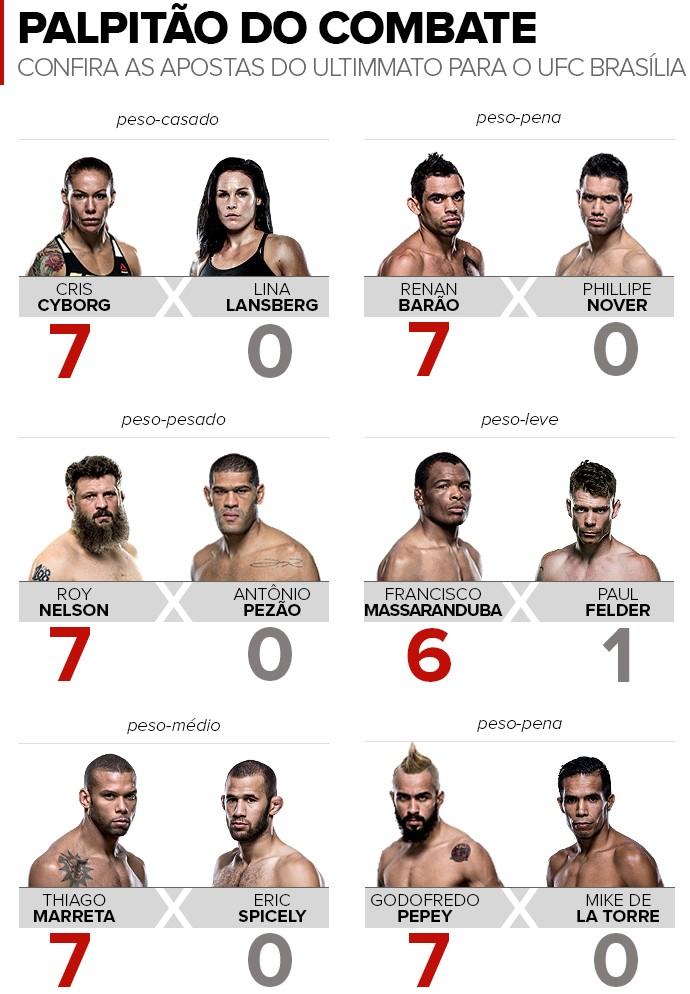 BLOG: Palpitão do Combate #1: confira as apostas do Ultimmato para o UFC Brasília
