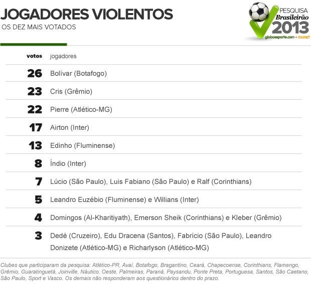 info jogadores violentos 2 (Foto: arte esporte)