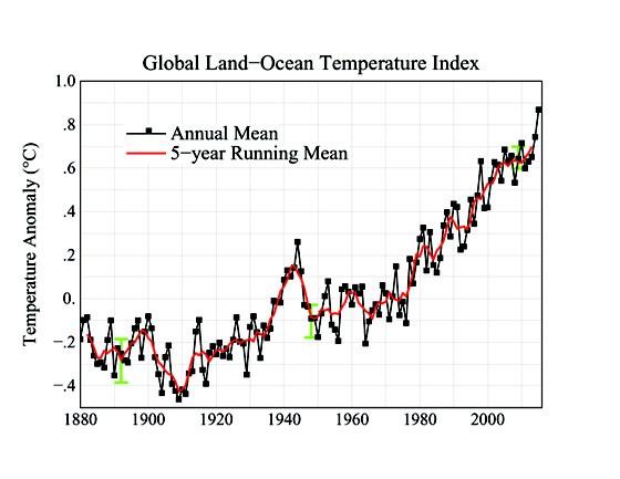 Gráfico da Nasa mostra aumento de temperatura no planeta. Aquecimento global faz com que 2015 quebre o recorde de calor já registrado (Foto: Nasa)