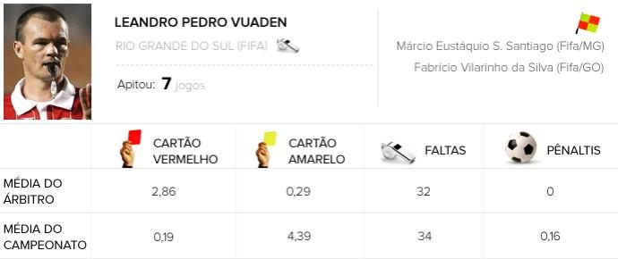 info abitros Leandro Pedro Vuaden Criciúma x Flamengo (Foto: Editoria de Arte)