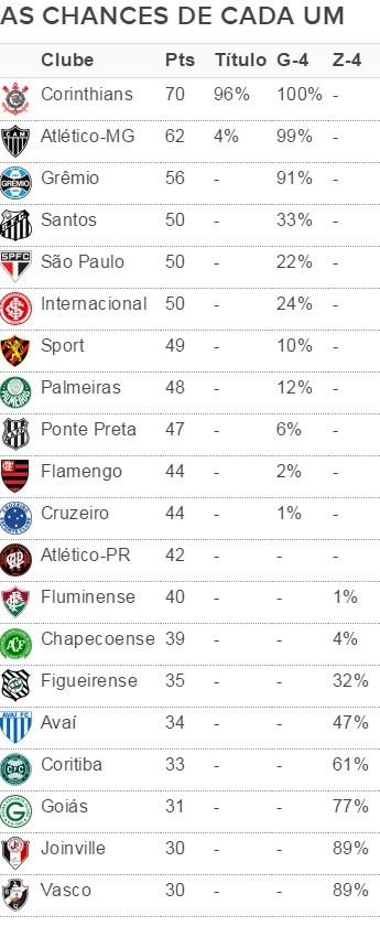 Tabela Brasileirão rodada 32 (Foto: GloboEsporte.com)