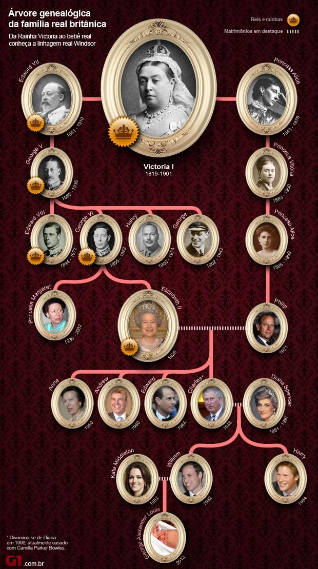 arte árvore genealógica família real britânica com George (Foto: 1)