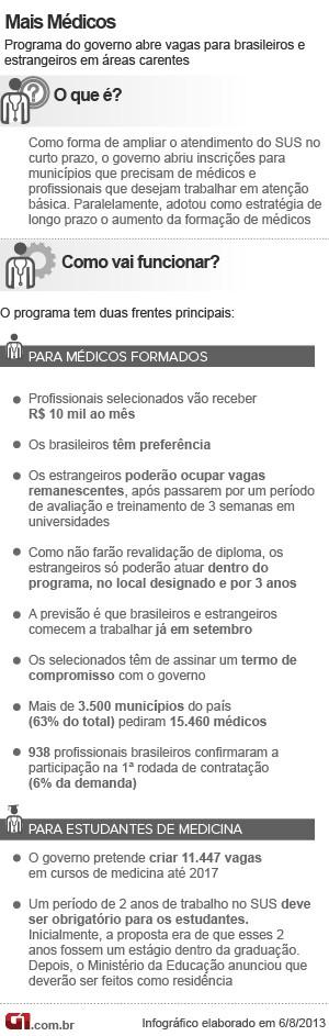 Info Mais Médicos V4 6.8 (Foto: Editoria de Arte/G1)