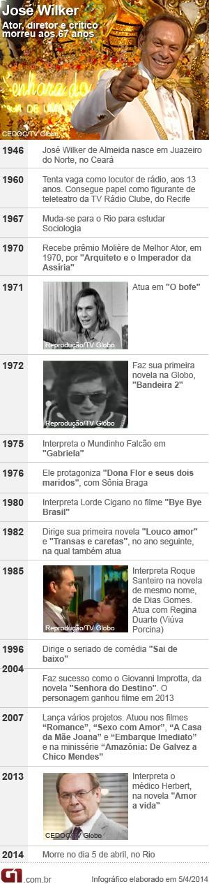 Arte cronologia de José Wilker (Foto: Editoria de Arte / G1)