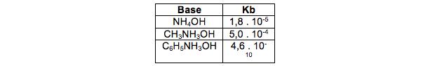 Valor da constante de ionização de algumas bases (Foto: Colégio Qi)