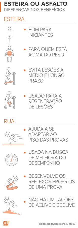 EuAtleta benefícios corrida ESTEIRA x RUA (Foto: Eu Atleta)