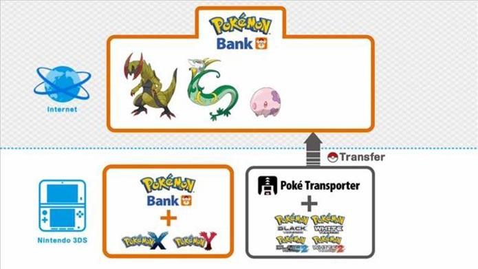 Pokémon Bank (Foto: Divulgação)