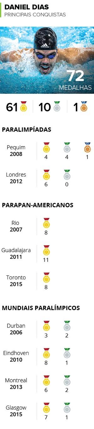 INFO Principais Conquistas Daniel Dias (Foto: Infoesporte)