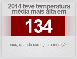 Temperaturas 2' (Foto: Editoria de Arte/G1)