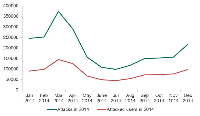 Triplica o número de ataques financeiros a usuários de Android, diz estudo (Foto: Divulgação/Kaspersky Lab)