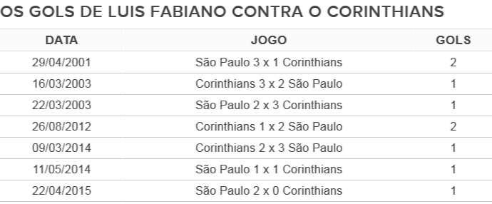 Os gols de Luis Fabiano no Corinthians (Foto: Reprodução)