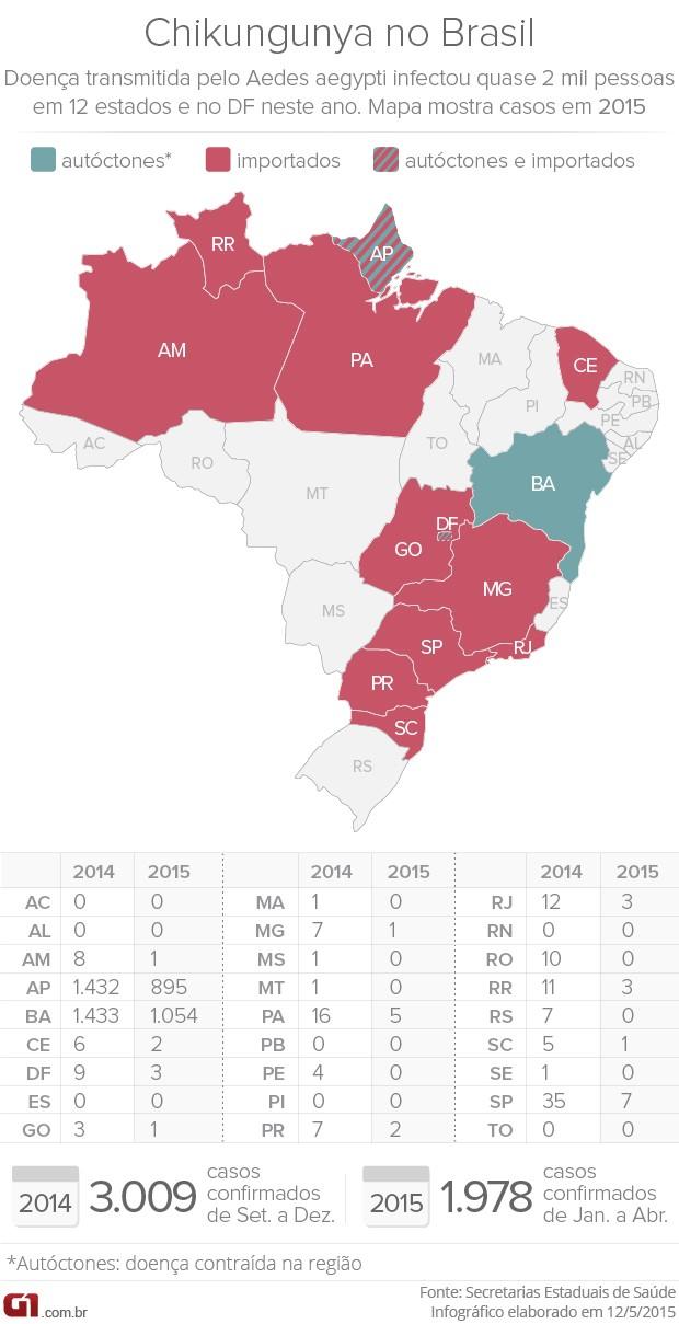 Levantamento mostra estados com casos de chikungunya em 2015 (Foto: G1)