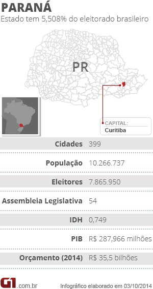Eleições Paraná (Foto: Editoria de arte/G1)