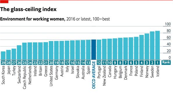 Islândia: o melhor país do mundo para ser uma mulher no mercado de trabalho (Foto: Reprodução/The Economist)