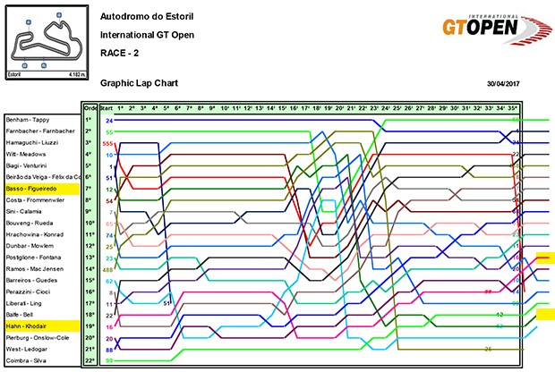 O Biorritmo, um gráfico de performance dos pilotos na corrida 2 (Foto: Divulgação) (Foto: Divulgação)