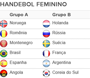 grupos, handebol, feminino, olimpíadas, Rio 2016 (Foto: GloboEsporte.com)