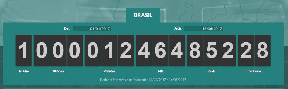 Impostômetro atingiu a marca de R$ 1 trilhão nesta sexta-feira (Foto: Reprodução)
