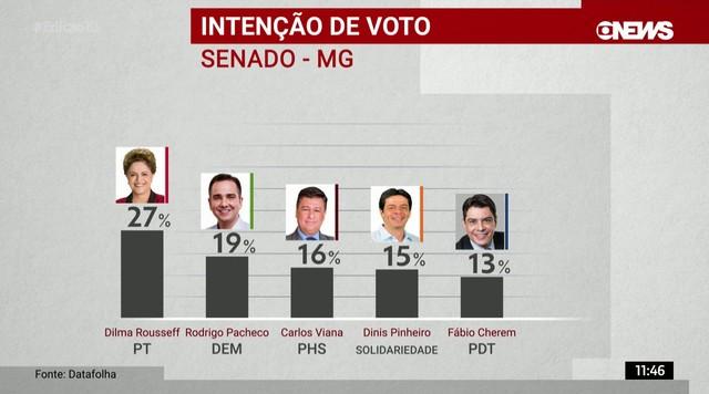 Datafolha divulga pesquisa de intenção de votos para governo e o Senado em Minas Gerais