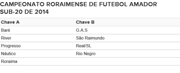 Tabela do Sub-20 (Foto: Tércio Neto)