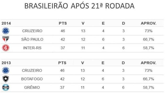 Tabela: Números do Cruzeiro após a 21ª rodada do Brasileiro 2013 e 2014 (Foto: Arte/Esporte)
