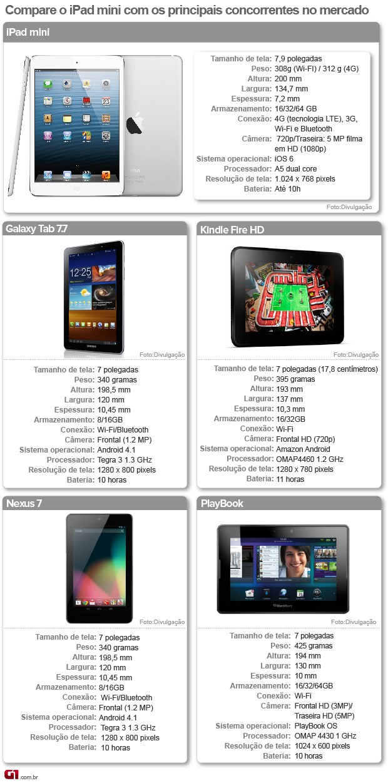 Veja os principais concorrentes da versão menor do iPad (Foto: Arte/G1)