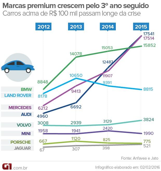 Carros Marcas Premium Gráfico (Foto: Arte/G1)