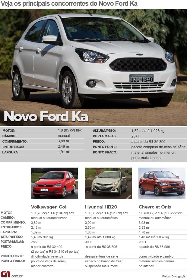 tabela concorrentes Novo Ford Ka (Foto: Arte G1)
