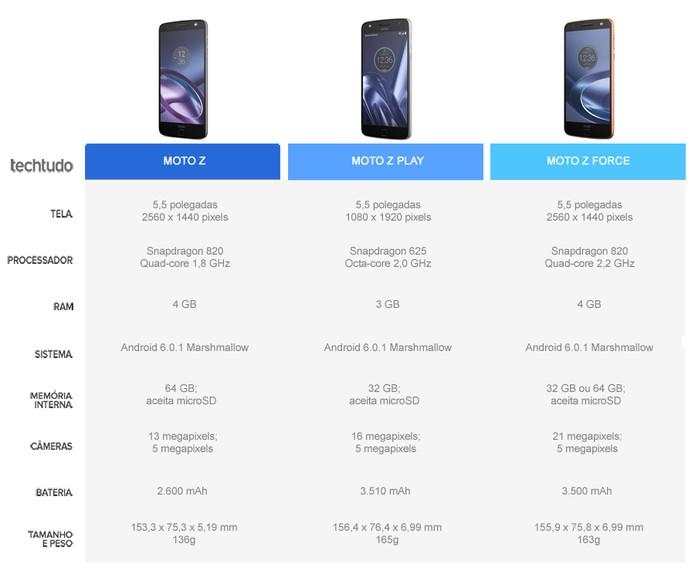 Tabela comparativa entre o Moto Z, Moto Z Play e Moto Z Force (Foto: Arte/TechTudo)