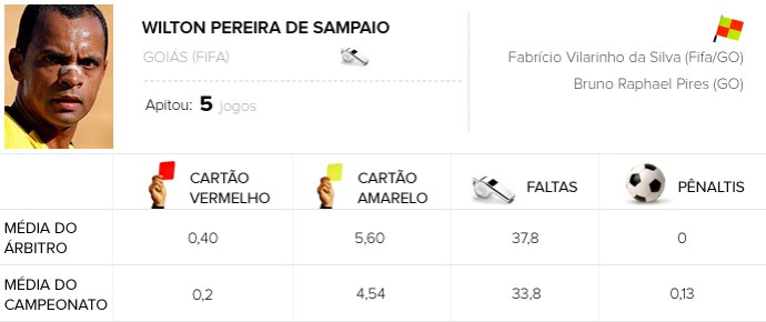Info Árbitros - Wilton Pereira de Sampaio - Flamengo x Botafogo  (Foto: Editoria de Arte)