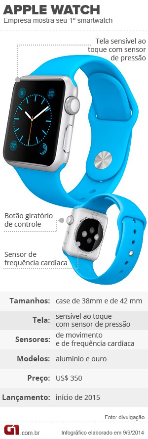 Infográfico Apple Watch (Foto: Arte G1)