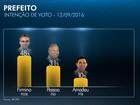 Firmino tem 48%, Dr.Pessoa, 31%, e Amadeu, 10% em Teresina, diz Ibope