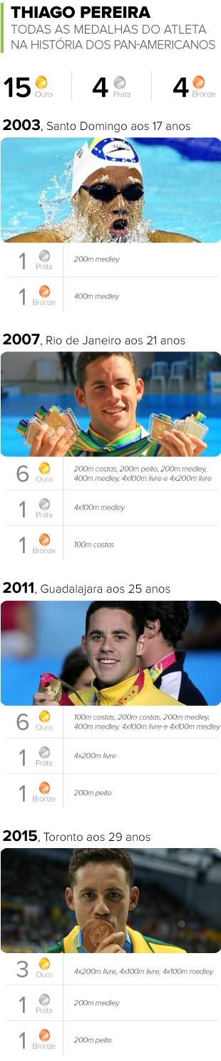 INFO - Recorde de medalhas de Thiago Pereira em Pans 2 (Foto: GloboEsporte.com)