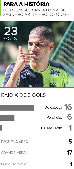 Info Léo Silva Atlético-MG (Foto: Infoesporte)